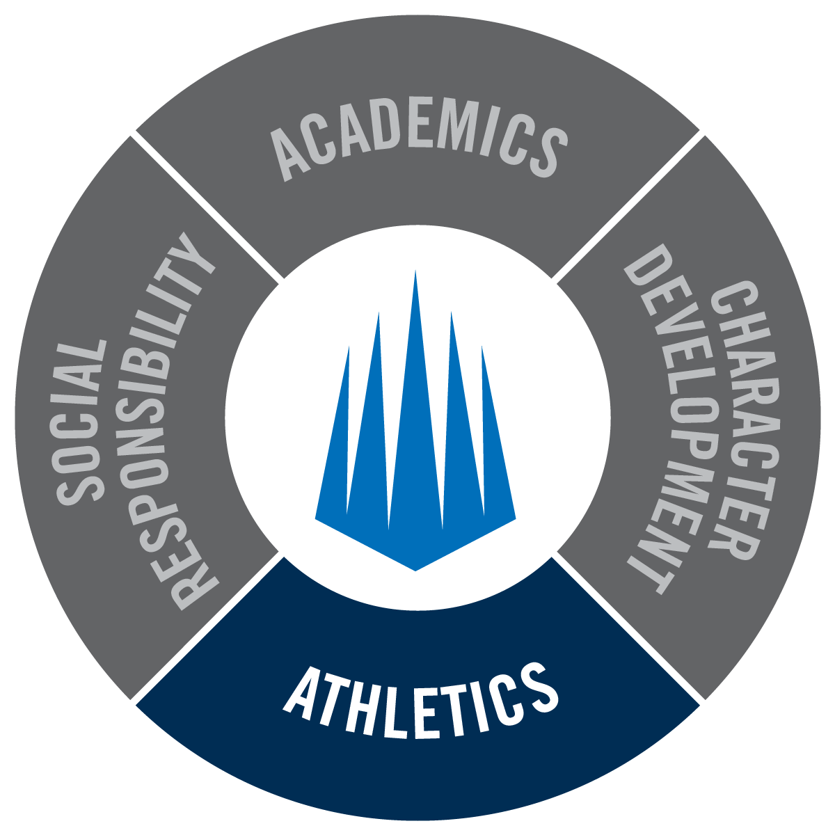IMG Academy Methodology Wheel